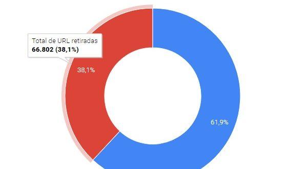Informe de transparencia Google sobre Derecho al Olvido